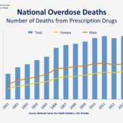 Prescription Drug Detox