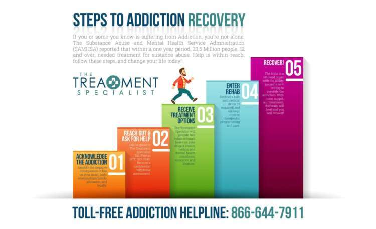 Steps to Addiction Recovery | The Treatment Specialist